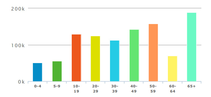 age-distribution-2013