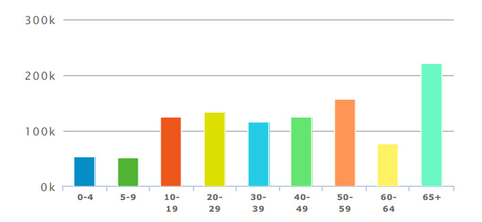 age-distribution-2018
