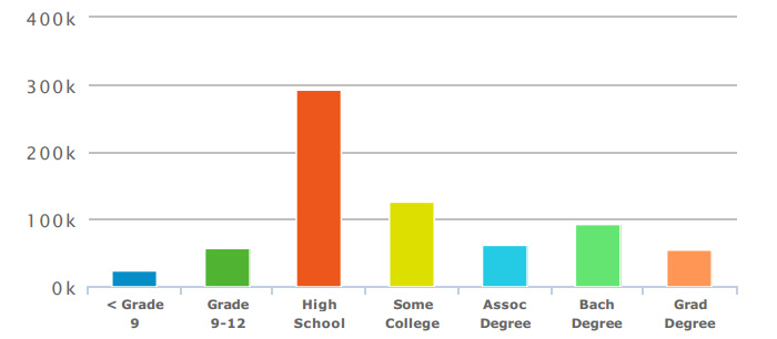 education-attainment-2013