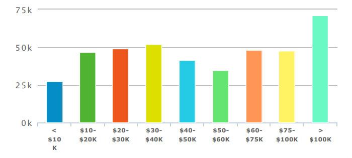 household-income-distribution-2013