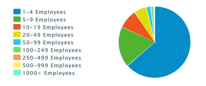 total-establishments-by-size-2013